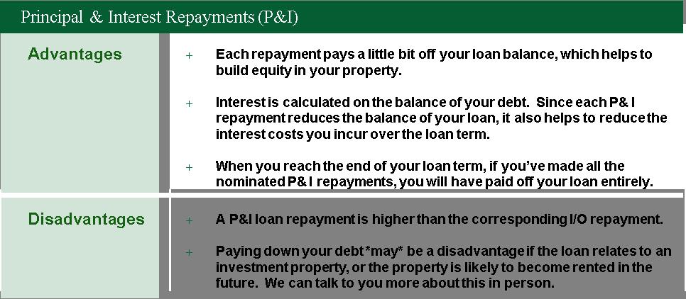 Principal & Interest Repyaments (P&I)