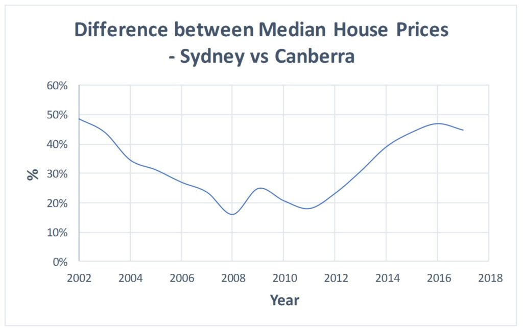 How Do Canberra House Prices Compare To Sydney Over The